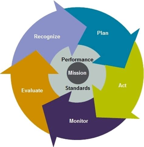 The Impact of Performance Management System on Employee